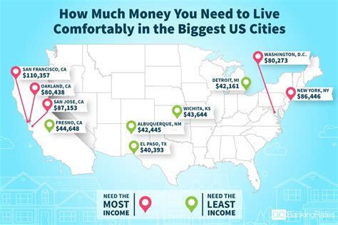 least expensive cities in the us what s it cost to live comfortably in dc 80k wtop