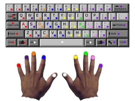 color coded keyboard rsi small finger flexor digitorum tendinitis