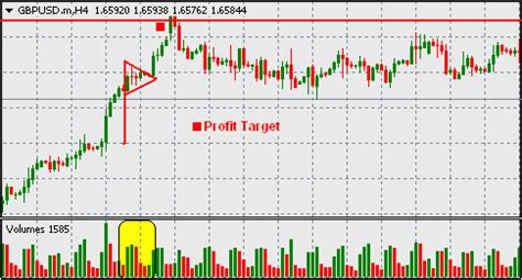 candlestick pattern pennant forex trading guide trading forex with bullish pennant