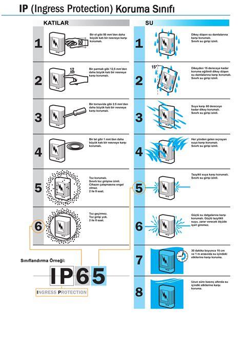 ingress protection ip67 ip ingress protection ip66 ip67 ip68 koruma sınıfı