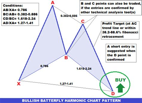 trading pattern it forex trading guide how to trade bullish butterfly