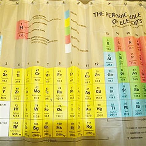 Periodic Table Of Elements Shower Curtain by Periodic Table Shower Curtain