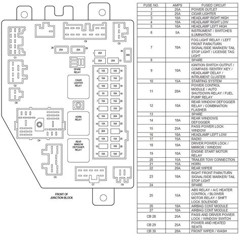 1995 jeep grand fuse diagram wiring diagram