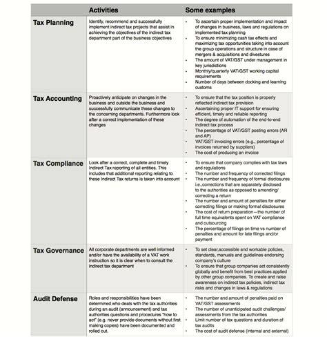 regulatory plan template a roadmap to a sound audit defense strategy tax