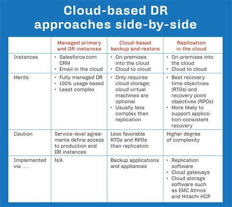 Disaster Recovery In The Cloud Explained Cloud Storage Policy Template