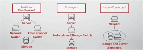 pros  hyper converged infrastructure