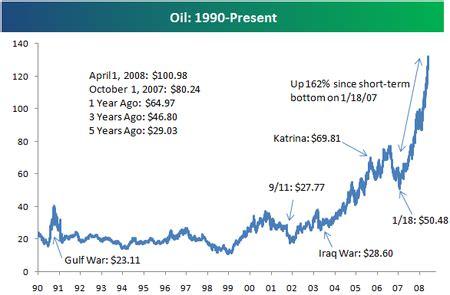omurtlak55: oil prices chart