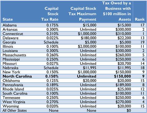 south carolina tax tables carolina tax reform options a guide to fair simple