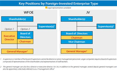 General Management Roles Post Mba by The Duties And Liabilities Of Key Personnel In A Foreign
