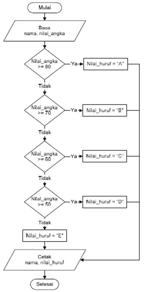 flowchart conditional struktur dasar algoritma pemrograman gatewan