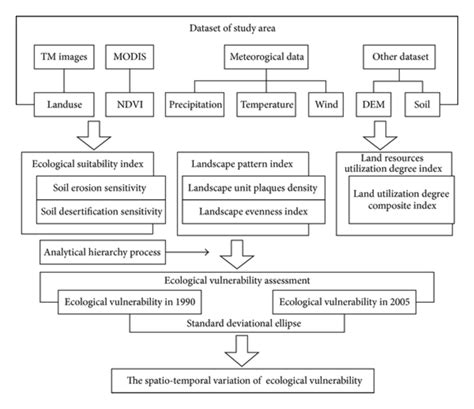 vulnerability management workflow the workflow of ecological vulnerability assessment