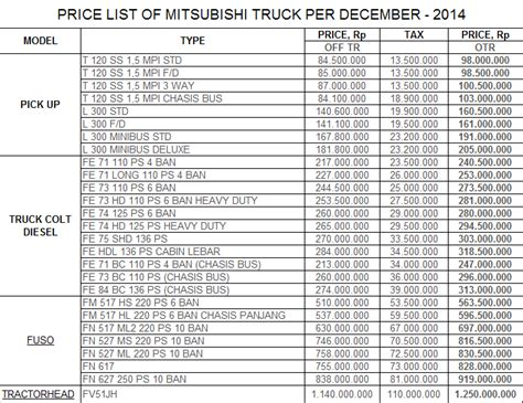Price Of A automobile truck price list after petrol price increase