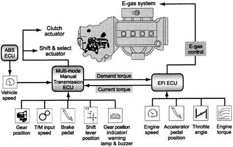 electronic throttle control 2008 toyota yaris transmission control history of the toyota yaris toyota