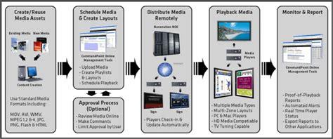 digital photo workflow birumerah technology
