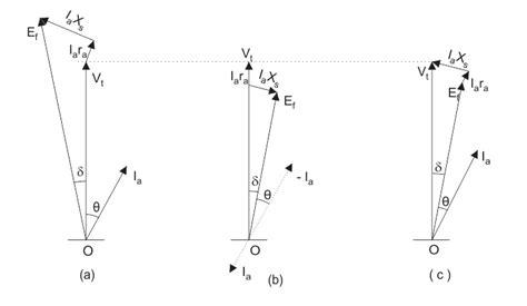 phasor diagram of induction motors phasor diagram for synchronous motor