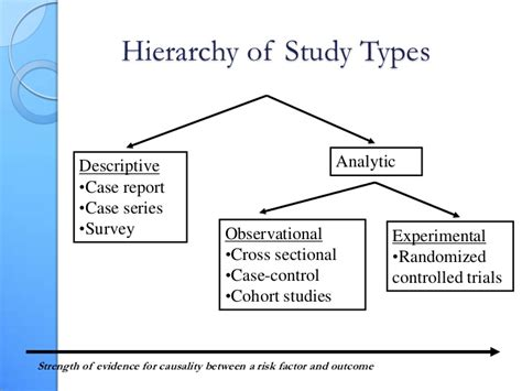 Descriptive Cross Sectional Study by Evidence Based Urology
