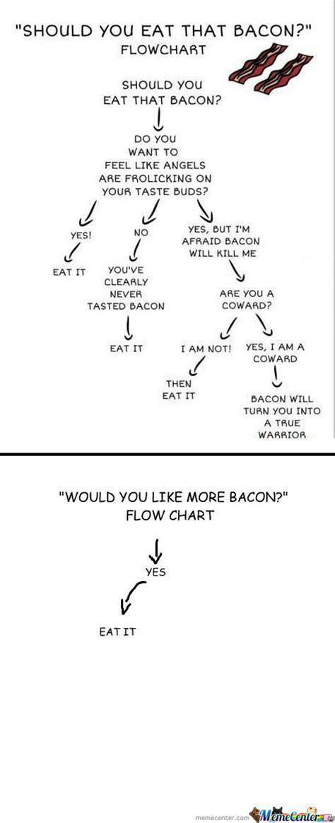 bacon flowchart rmx bacon flowchart by jaredw meme center