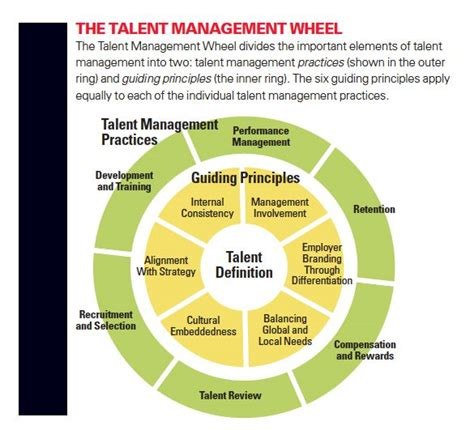 sleep quality definition pdf 22 best talent performance management images on
