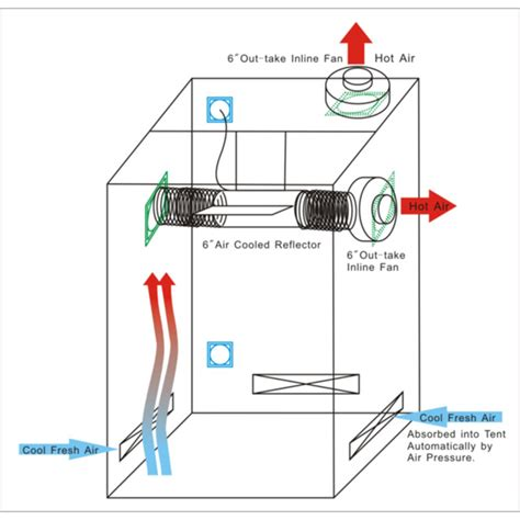 grow tent exhaust fan recommendation closet grow setup ventilation