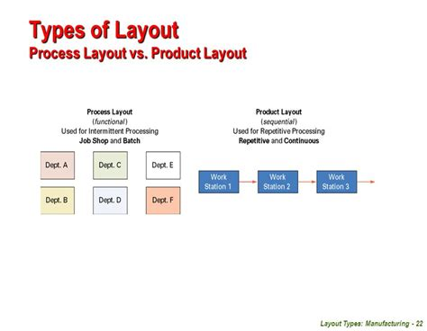 product layout process facilities planning unit 04 layout types manufacturing