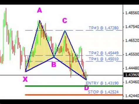 harmonic pattern forex youtube harmonic pattern scanner for the forex market youtube