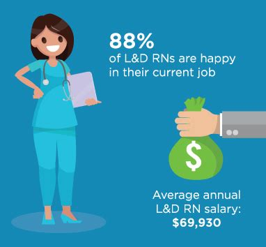Salary Of A Labor And Delivery Labor Delivery Nursing