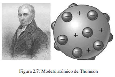 modelo atómico de j.j. thomson | fisicoquímica