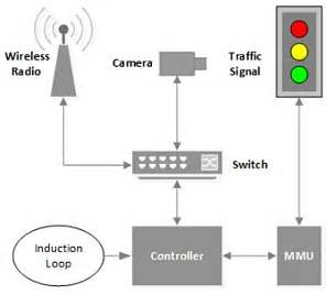 traffic lights hacked in major cities using just a laptop