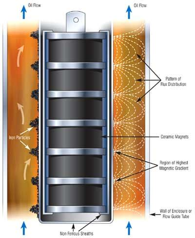 magnetic filtration applications and benefits