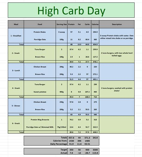 carb cycling a daily meal plan to get started resumes cv carb cycle diet