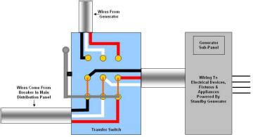 wiring panel: generator transfer switch 300x231 generator