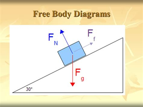 what is a free diagram forces and free diagrams ppt