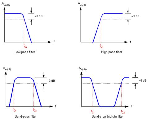 high pass filter equation cutoff frequency