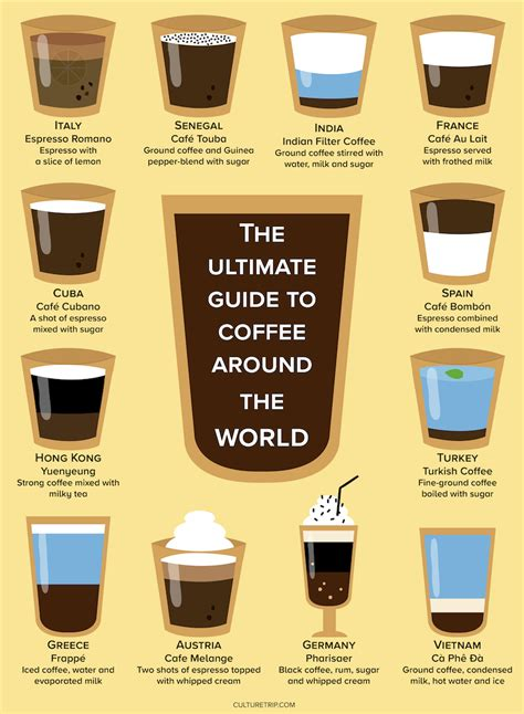 Coffees From Around The World by Countries With Best Cafe Culture