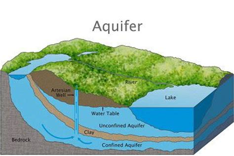 The Location Of The Water Table Is Subject To Change Aquifers Groundwater Spokane County Wa