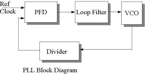 block diagram of pll fig below shows typical analog pll block diagram