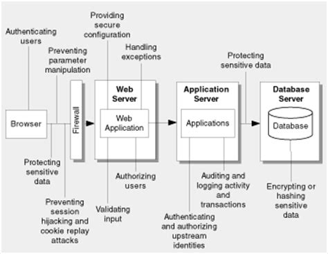 design guidelines web application design guidelines for secure web applications