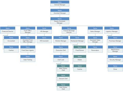 hotel organizational chart template chart basic organization chart