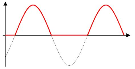 function of resistor in wave rectifier 1 characteristics solarwiki