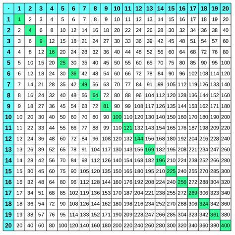 Das 1x1 by 1x1 Tabellen Gro 223 Es Einmaleins Zum Ausdrucken