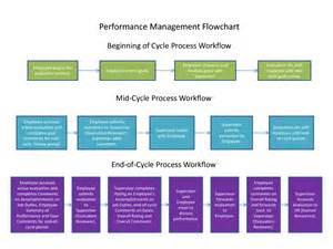 performance appraisal process flowchart flow chart performance appraisal process