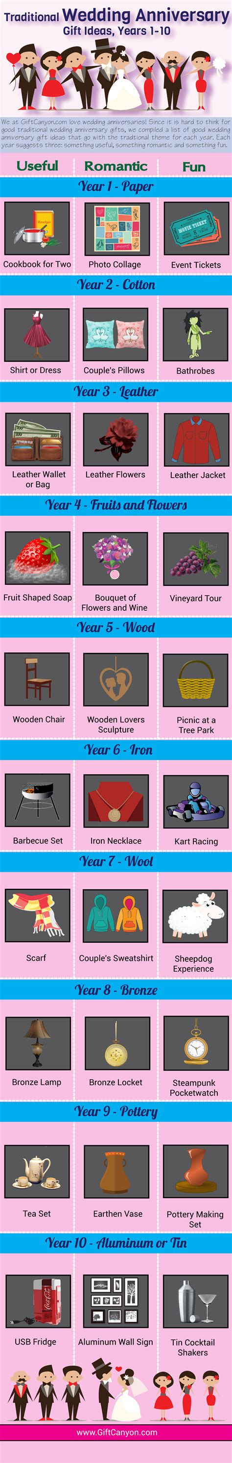 Wedding Gift Year 1 by Ideas For Traditional Wedding Anniversary Gifts Years 1