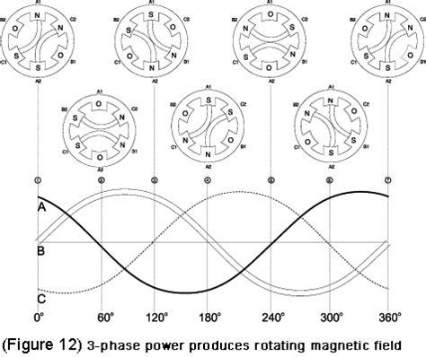 how 3 phase induction motor rotates ac motor basic stator and rotor operation diagrams