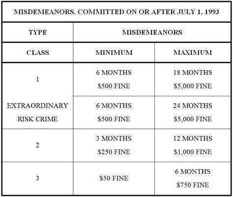 Federal Felony Records Colorado Misdemeanor Sentencing Chart Denver Colorado