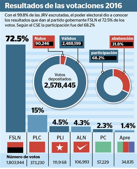 resultados de subsidio habitacional 2016 cse asigna a ortega el 72 5 de los votos