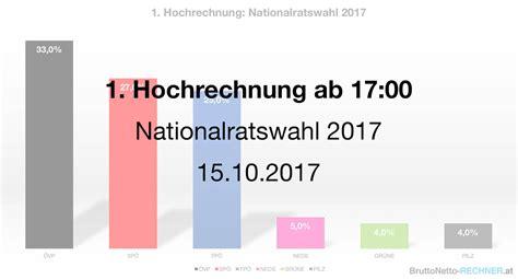 Muster Kündigung Berufsunfähigkeitsversicherung Ergebnis Nationalratswahl 2017 195 Sterreich Mit Hochrechnungen