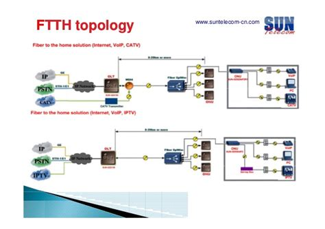 Home Pla pon design considerations for ftth fttx