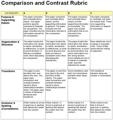 Compare And Contrast Sle Essay Middle School compare and contrast essay rubric for middle school