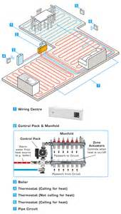 wiring diagram for underfloor heating solar heating