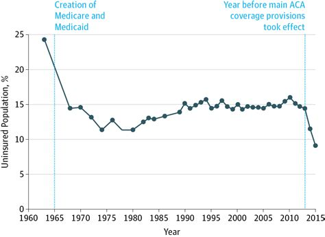 cost of c section without insurance file percentage of individuals in the united states